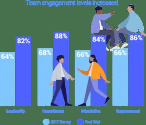 Team Engagment