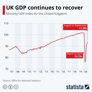 K monthly GDP continues to recover after having experienced the biggest dip on record